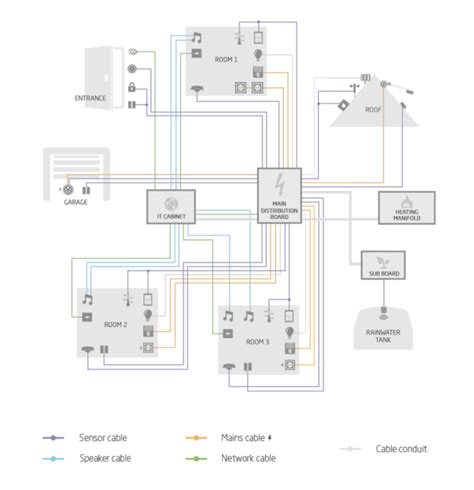 smart house wiring diagrams smart free wiring