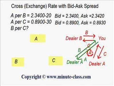 bid rate bid offer spread