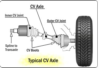 how to right cv exles front left right cv drive axle assembly for elantra