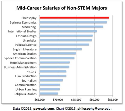 What Is The Average Salary For Someone With An Mba by Value Of Philosophy Charts And Graphs Daily Nous
