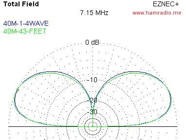 40m to feet bigir vs 43 foot vertical antenna 40 meters eznec shootout