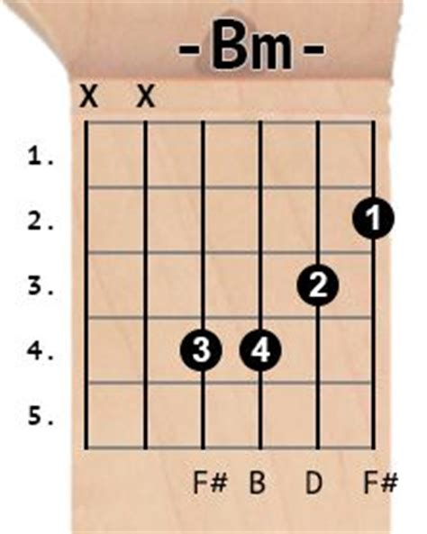despacito tab intro 1000 images about guitar tabs on pinterest ukulele