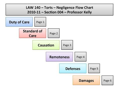 torts flowchart image result for torts flowchart flow