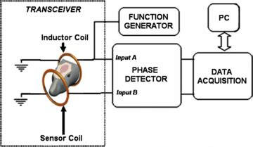 inductive coupling explained inductive coupling explained 28 images inductive coupling coils 28 images sensors free text