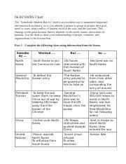 US History 6.04 The Korean War - 06.04 SWBS Chart The