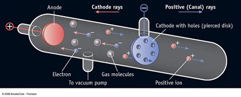 Discovered Proton by Eugen Goldstein 1900 Discovered The Proton Sutori