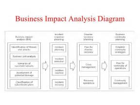 risk and impact analysis template 15 best images about analysis templates on