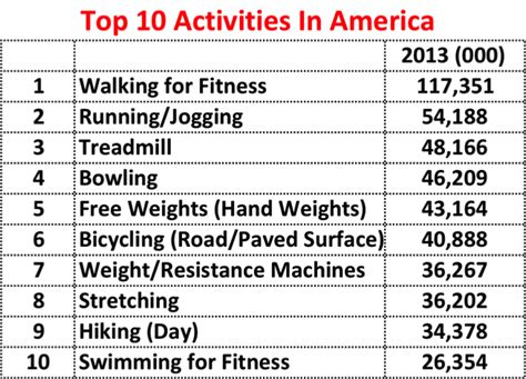 top 10 athletic activities in the usa
