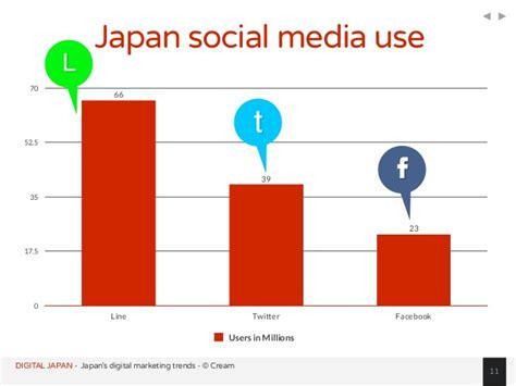 digital japan digital social mobile japan statistics overview