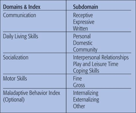 abas 3 scoring tables vineland adaptive behavior scales second edition
