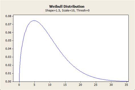 weibull bathtub curve weibull d 233 finition what is