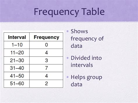 Frequency Table by Frequency Table