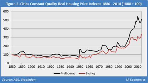 australia s largest housing on record in 4 charts