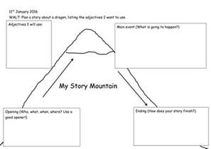 Story Setting Template by Story Planner Template Story Map Outline Graphic