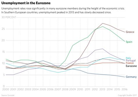 eurozone unemployment chart what color is southern europe s parachute us issues