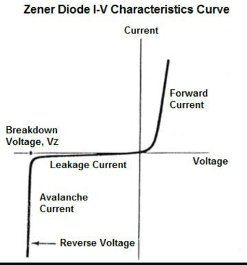 how zener diode act as a voltage regulator 25 answers how does a zener diode regulate voltage