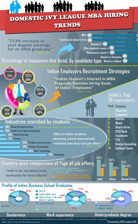 Get In League Mba From India by Student Insurance Infographics Icici Lombard