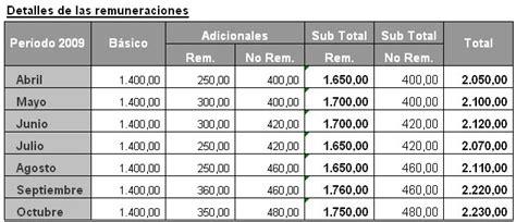 cuanto es el porcentaje de una liquidacion de trabajo c 225 lculo del aguinaldo en forma proporcional caso