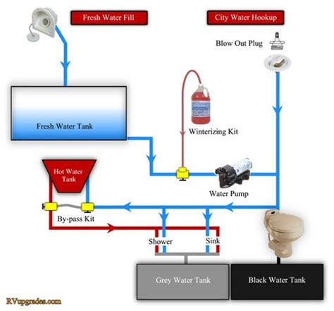 Blackwater Plumbing by Water Diagram For Travel Trailer Water Free Engine Image