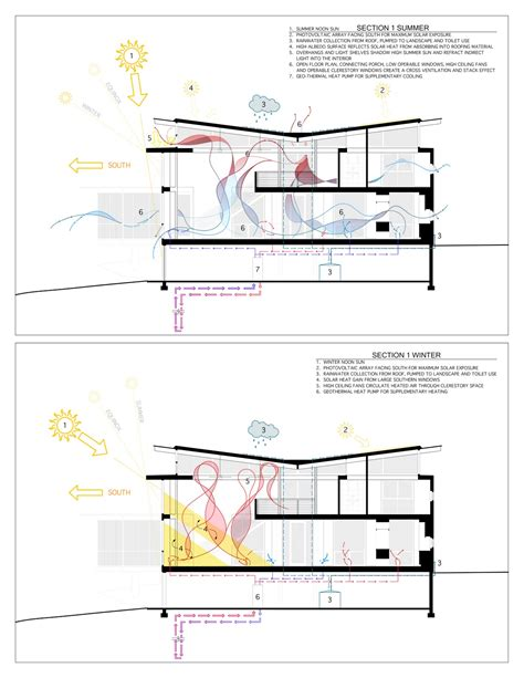 passive solar diagram rainshine house atlanta passive solar techniques in diagram