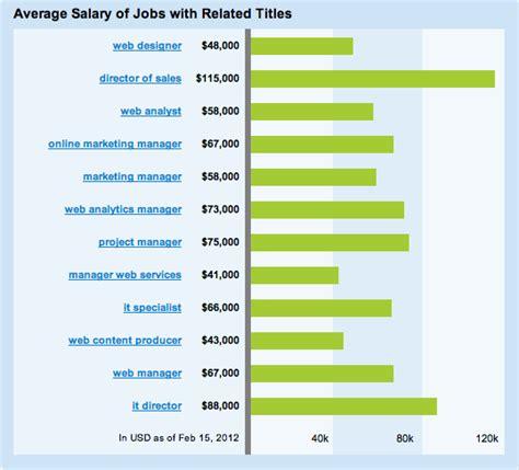 visual communication design salary range web marketing manager salary range