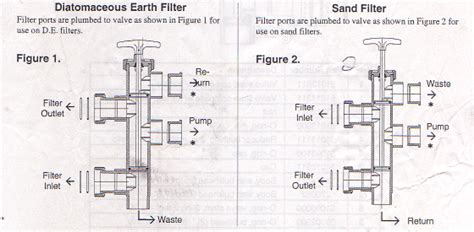 pool filter valve diagram sand dollar diagram sand free engine image for user