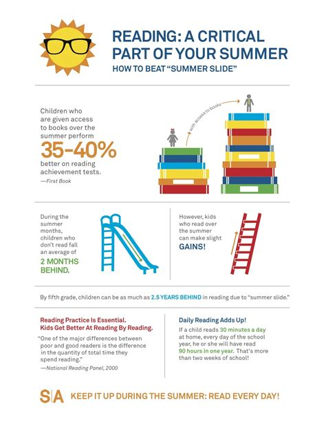 Who Is Reading Your Site More Or by Why Your Summer Plans Should Include Summer Reading