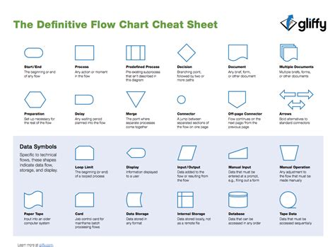 shapes in flowchart flowchart for shapes 28 images what is flowchart