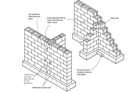 10 degree difference between floors block foundation corners builder magazine basement