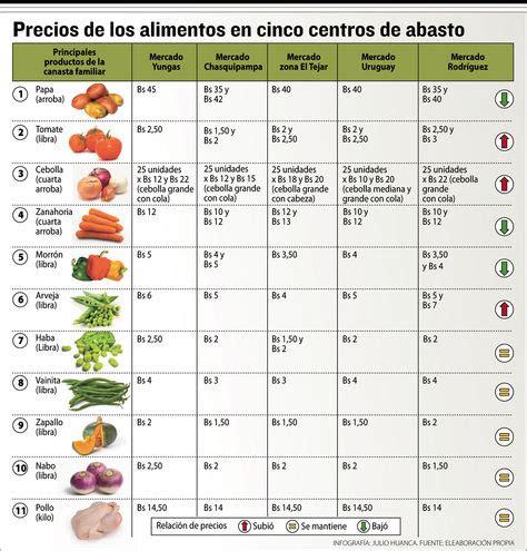 precios de prepagas 2016 el precio del tomate subi 243 y el de la zanahoria rebaj 243