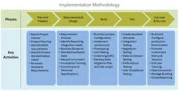 erp implementation project plan template erp implementation steps pictures to pin on