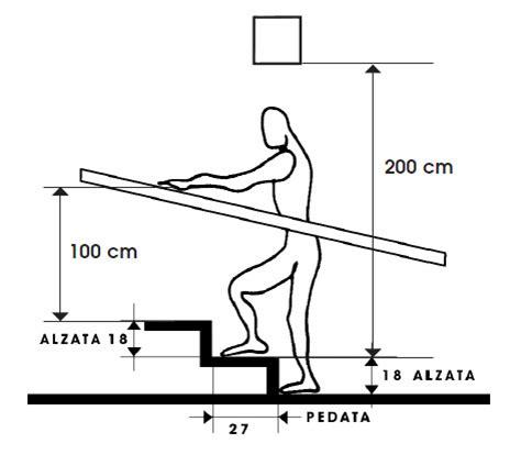altezza corrimano dimensioni minime scale interne infissi bagno in bagno
