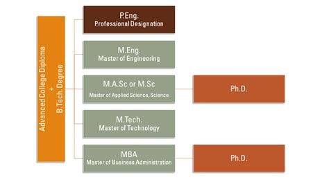 Tech Mba Program Requirements by Bachelor Of Technology W Booth School Of Engineering