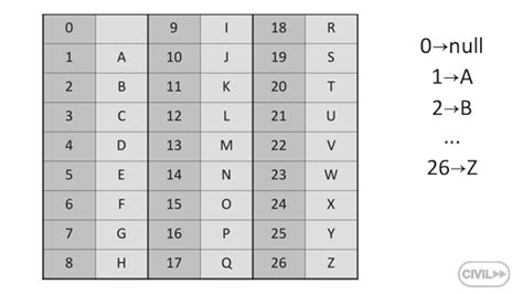 letter to number alphabetical instead of numerical sample line labels 920 | 1. Letters table