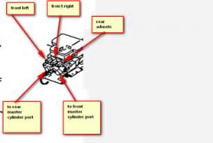 Brake Line Diagram 2002 Cavalier 2000 Malibu Cooling System Diagram Wedocable