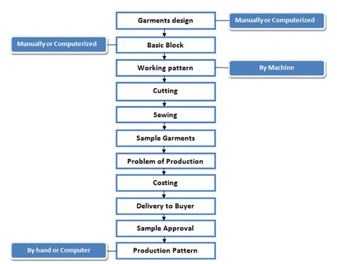 pattern making department in garment industry flow chart of garments sle making ordnur textile and