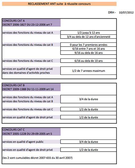 Calendrier Concours Cnrs R 232 Gles De Reprise D Anciennet 233 R 233 Ussite Aux Concours