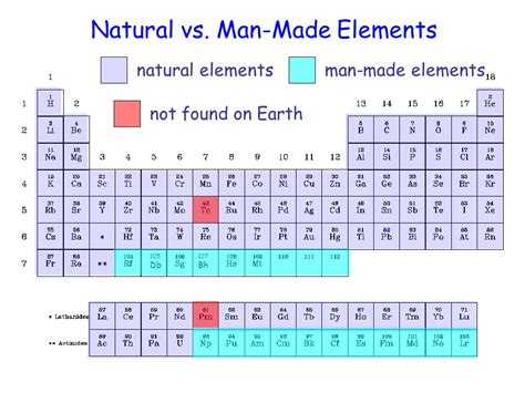 Who Made The Periodic Table by Made Elements In Periodic Table Four New Elements Join