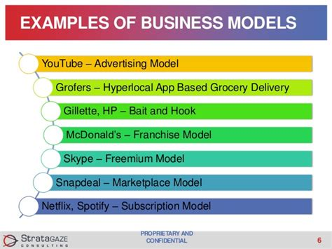 franchise business model template business model analysis and market research for startups