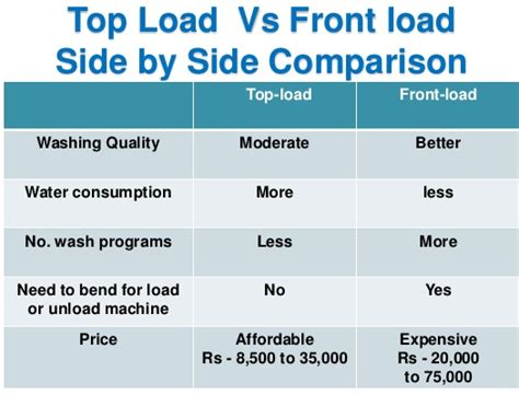 which is better top loading washing machine or front - Which Automatic Washing Machine Is Better Front Load Or Top Load