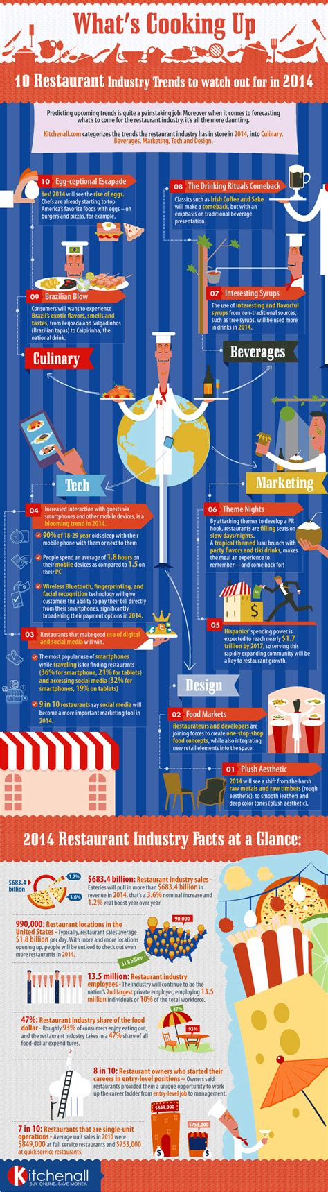 top ten food trends 2013 facts figures and the future restaurant trends 2014 10 restaurants trends for 2014