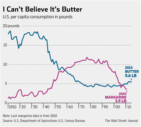 is it better to eat butter or margarine butter makes comeback as margarine loses favor wsj
