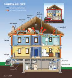 Energy Efficient Home what should you consider when building an energy efficient home