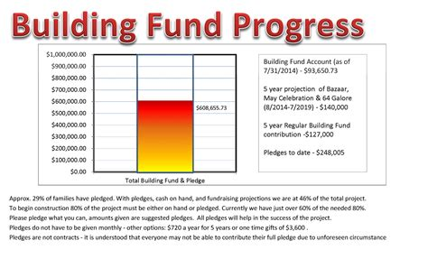 building fund pledge card template building fund pledge card template images template