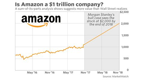amazon valuation here s how amazon may be a 1 trillion company in a year