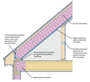 two ways to insulate attic kneewalls homebuilding