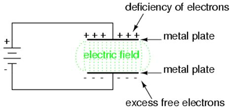 capacitor voltage electric field theory and operation of capacitors