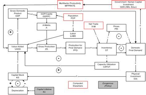 economics flowchart economic flow charts of denver
