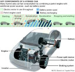 Working Of Electric Vehicles Ppt Working Of Hybrid Cars How Hybrid Cars Works Series And