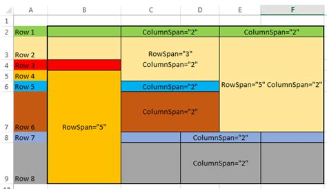 html div exle excel complex table rowspan and colspan stack overflow